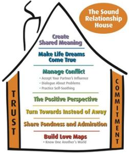 Gottman Relationship House