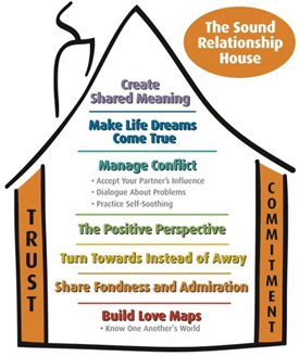 Gottman Relationship House